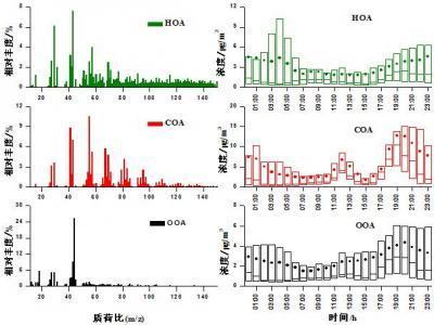 Characterization of winter organic aerosols in Beijing, China