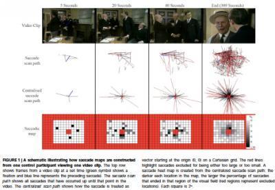Eye diseases identified by how we watch TV