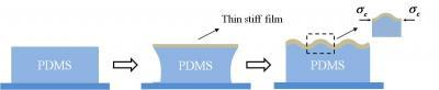 A new concept for manufacturing wrinkling patterns on hard nano-film/soft-matter substrate