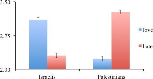 Perceived hatred fuels conflicts between Democrats and Republicans, Israelis and Palestinians