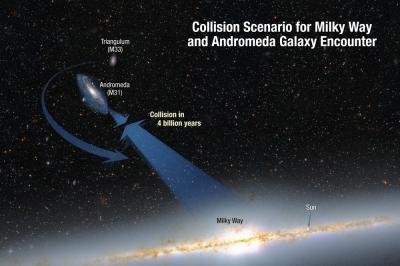 NASA's Hubble shows Milky Way is destined for head-on collision