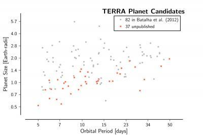 Earth-size planets common in galaxy