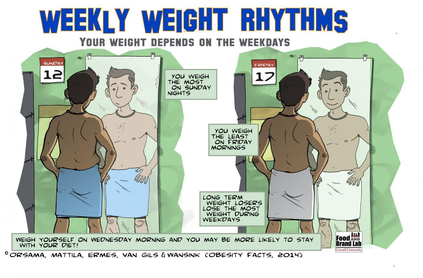 Weigh-in once a week or you'll gain weight