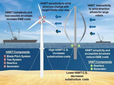 VAWTs: Offshore use of vertical-axis wind turbines gets closer look