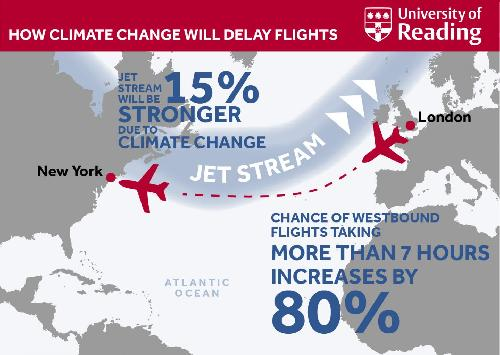 Climate change will delay transatlantic flights