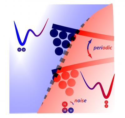 Transforming 'noise' into mechanical energy at nanometric level