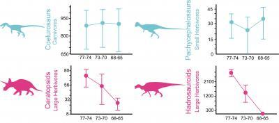 Were dinosaurs undergoing long-term decline before mass extinction?