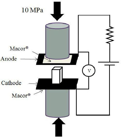 Forming glass shapes: Lowering the 'softening temperature' via electric field