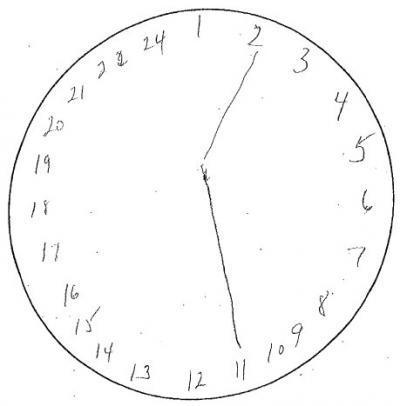 Le persone con deficit cognitivo spesso disegnano orologi con i numeri mancanti o in eccesso. I numeri vengono talvolta disegnati all'esterno del quadrante. Il tempo è spesso sbagliato.