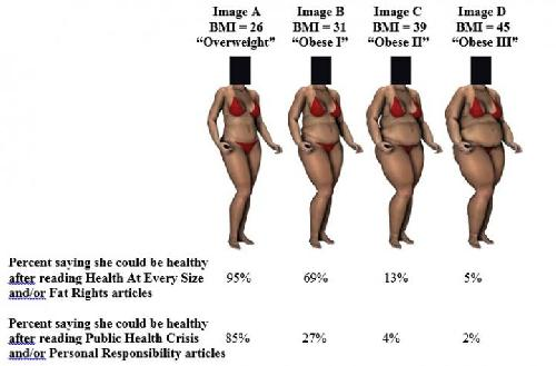 Chapman University publishes research on how the media influence perceptions of obesity