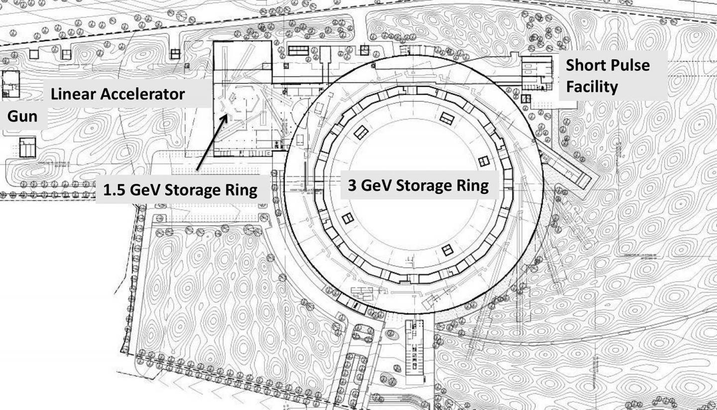 A new generation of storage -- ring