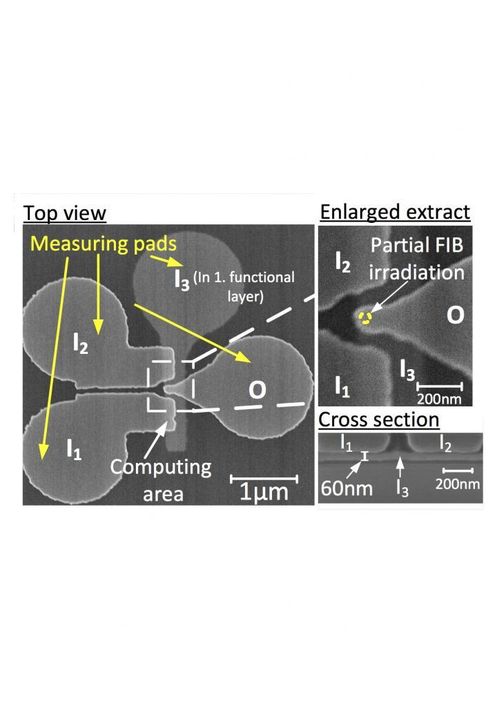 A new dimension for integrated circuits: 3-D nanomagnetic logic