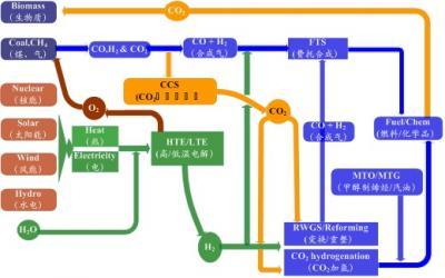 Low-carbon hybrid energy systems -- China's future energy solutions