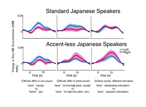 Learn English Japanese Accent ~ learn japanese in 30 days