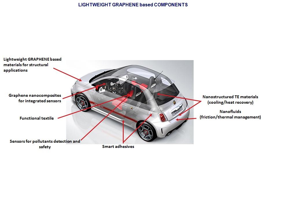 Fiat Drives Forward Wonder Material To Revolutionize