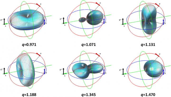 'Magic' sphere for computing using photons