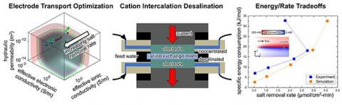 Illinois engineer continues to make waves in water desalination - Science Codex
